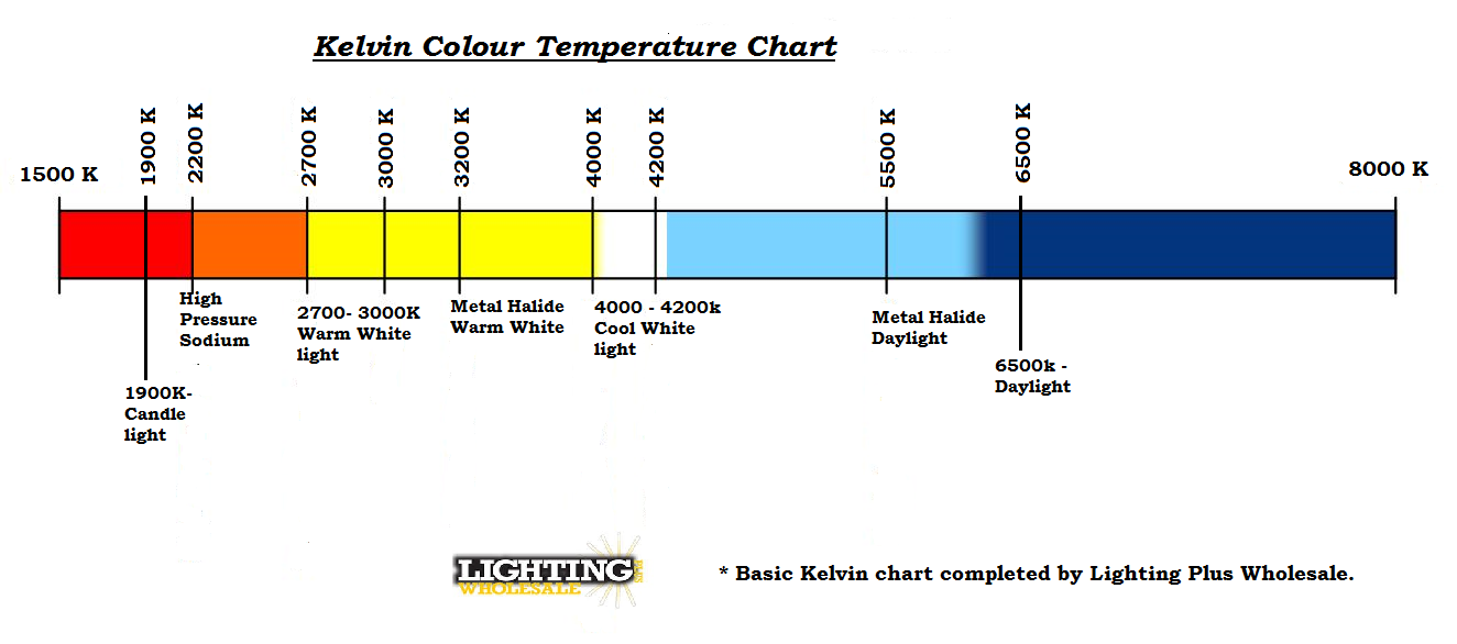 Kelvin_Temperature_Chart modified V2